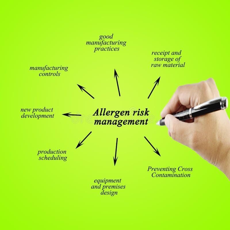 Passi l'elemento di scrittura della gestione dei rischi dell'allergene per l'affare co fotografie stock