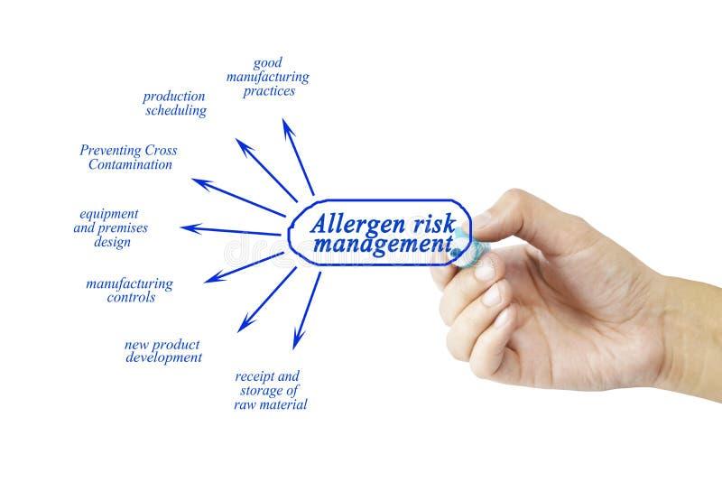 Passi l'elemento di scrittura della gestione dei rischi dell'allergene per l'affare co fotografie stock libere da diritti