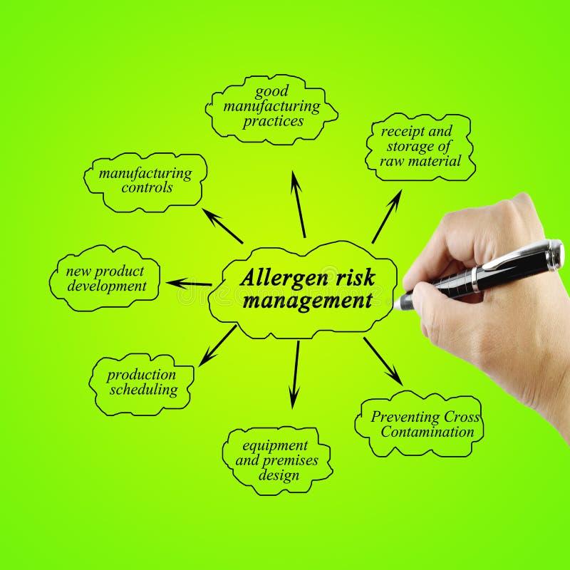 Passi l'elemento di scrittura della gestione dei rischi dell'allergene per l'affare co immagine stock