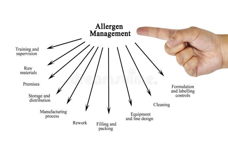 Passi l'elemento di scrittura della gestione dell'allergene per il concetto di affari immagini stock libere da diritti