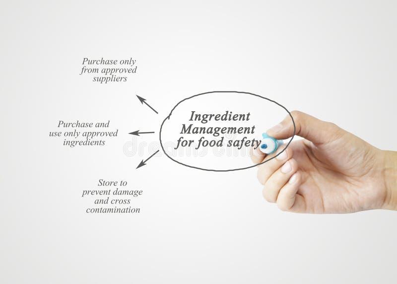 Passi l'elemento di scrittura della gestione dell'ingrediente per sicurezza alimentare fotografie stock