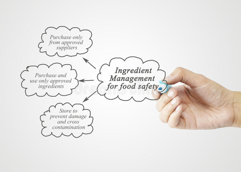 Passi l'elemento di scrittura della gestione dell'ingrediente per sicurezza alimentare immagini stock