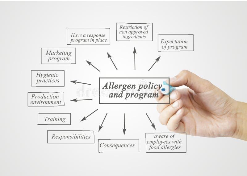Passi l'elemento di scrittura della politica e del programma dell'allergene per l'affare fotografia stock
