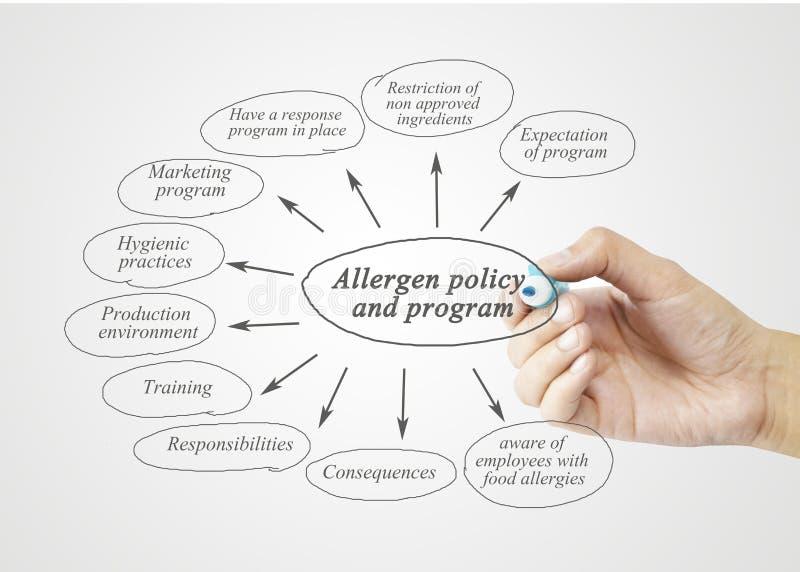 Passi l'elemento di scrittura della politica e del programma dell'allergene per l'affare fotografie stock