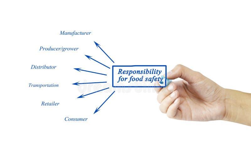 Passi l'elemento di scrittura della responsabilità di sicurezza alimentare per il busin immagini stock libere da diritti
