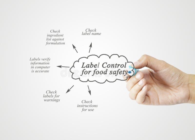Passi l'elemento di scrittura di controllo label default per sicurezza alimentare per il busin immagini stock