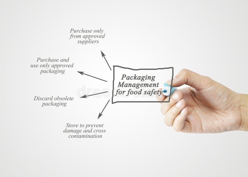 Passi l'elemento di scrittura di gestione degli imballaggi per sicurezza alimentare co immagine stock libera da diritti