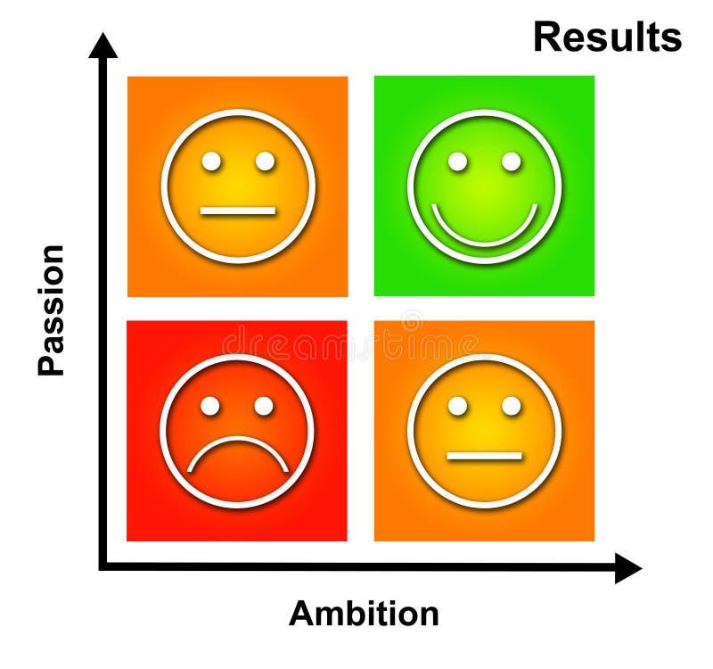 Passione ed ambizione illustrazione di stock