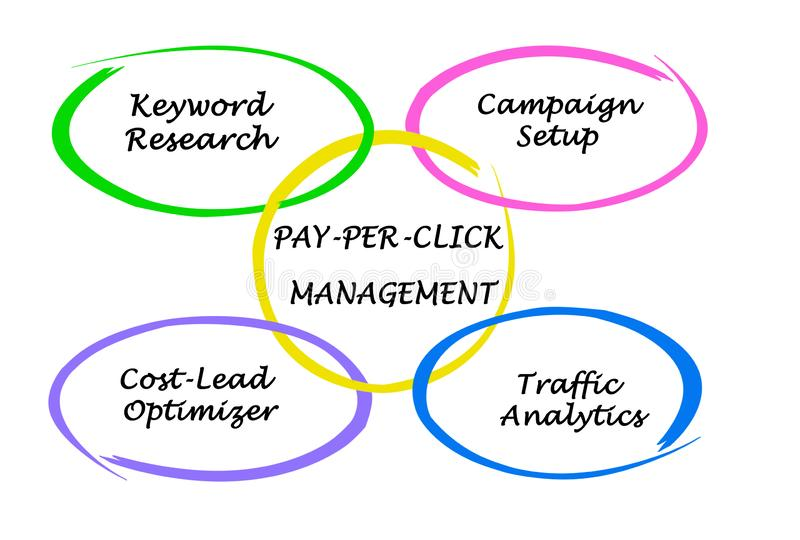 PAY-PER-CLICK zarządzanie ilustracja wektor
