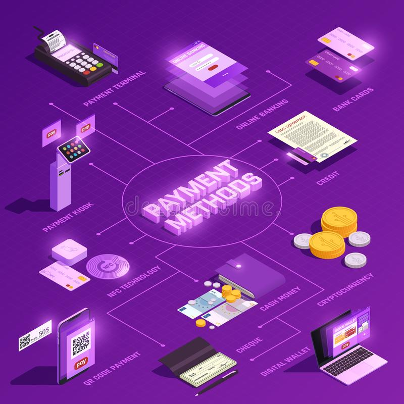 Payment Methods Isometric Flowchart. Payment methods online banking digital wallet nfc technology crypto currency isometric flowchart on purple background vector vector illustration