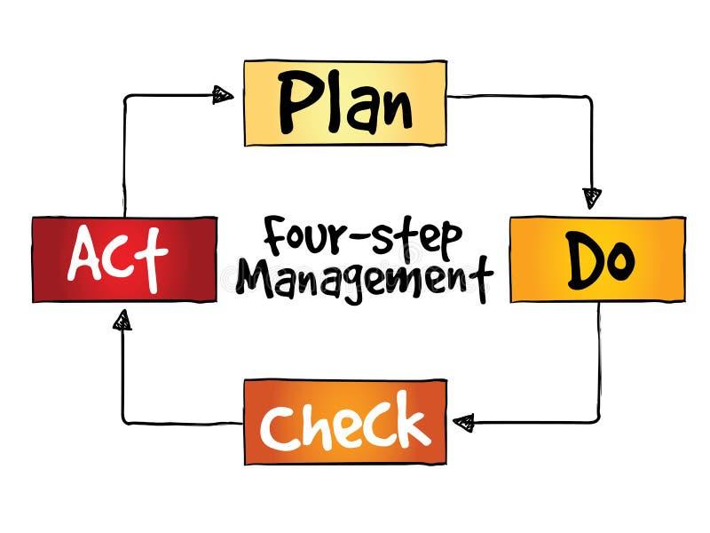 PDCA四步管理方法 库存例证