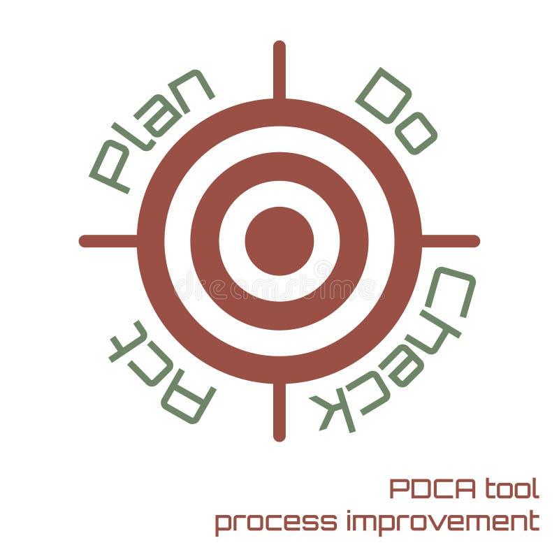 PDCA工具达到目标 库存例证