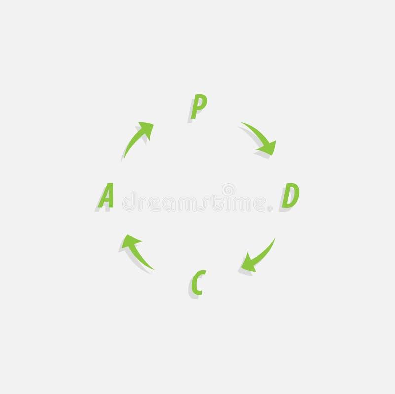 PDCA προγραμματίζει, ελέγχει, να ενεργήσει μέθοδος - κύκλος Deming - περιβάλλει με την έκδοση βελών Διοικητική διαδικασία απεικόνιση αποθεμάτων
