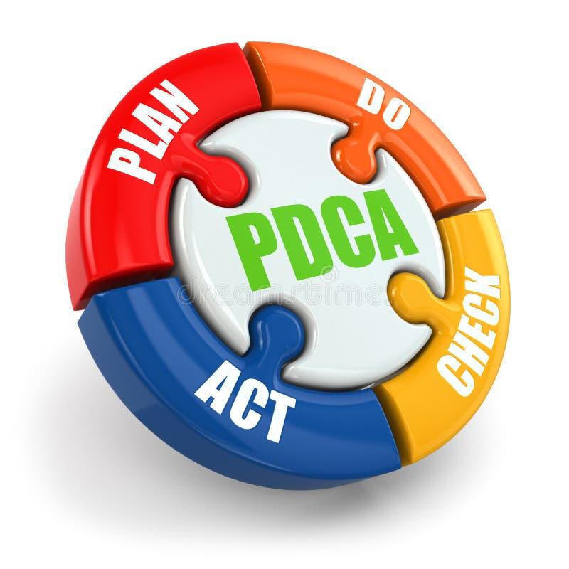 PDCA. План, делает, проверка, поступок. иллюстрация штока