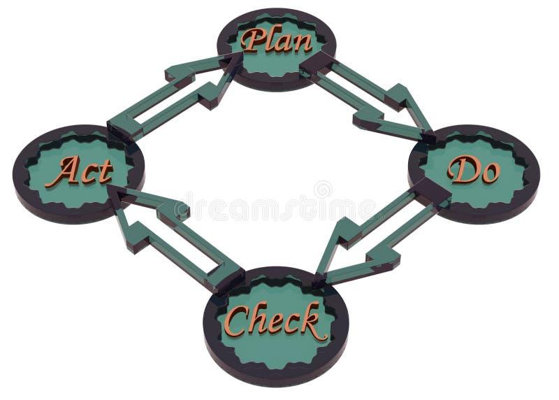 PDCA-cirkulering (planet, gör, kontroll, handling), royaltyfri illustrationer