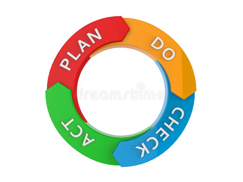 PDCA Cycle. Plan-Do-Check-Act Cycle isolated on white. 3d render vector illustration