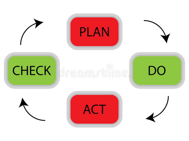 PDCA cycle concept. Plan do check act for quality management, business plan vector illustration stock illustration