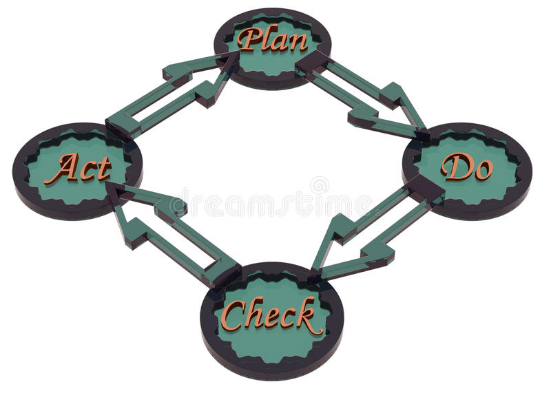 PDCA cycle (plan, do, check, act) royalty free illustration
