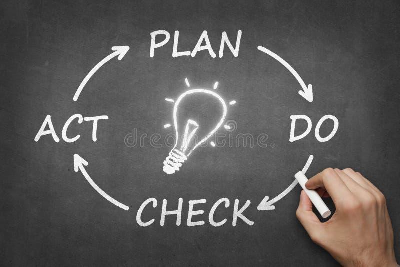 PDCA-Cyclus - het plan controleert handeling vector illustratie