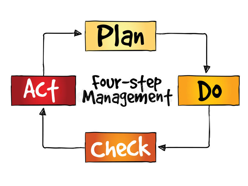 PDCA four-step management method. Control and continuous improvement of processes and products stock illustration