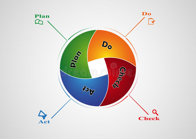 PDCA infographic. Created from divided circle with multiple color for each part named by separate steps royalty free illustration