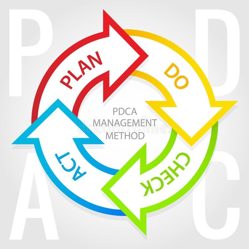 PDCA management method diagram. Plan, do, check, act tags. PDCA management method diagram royalty free illustration