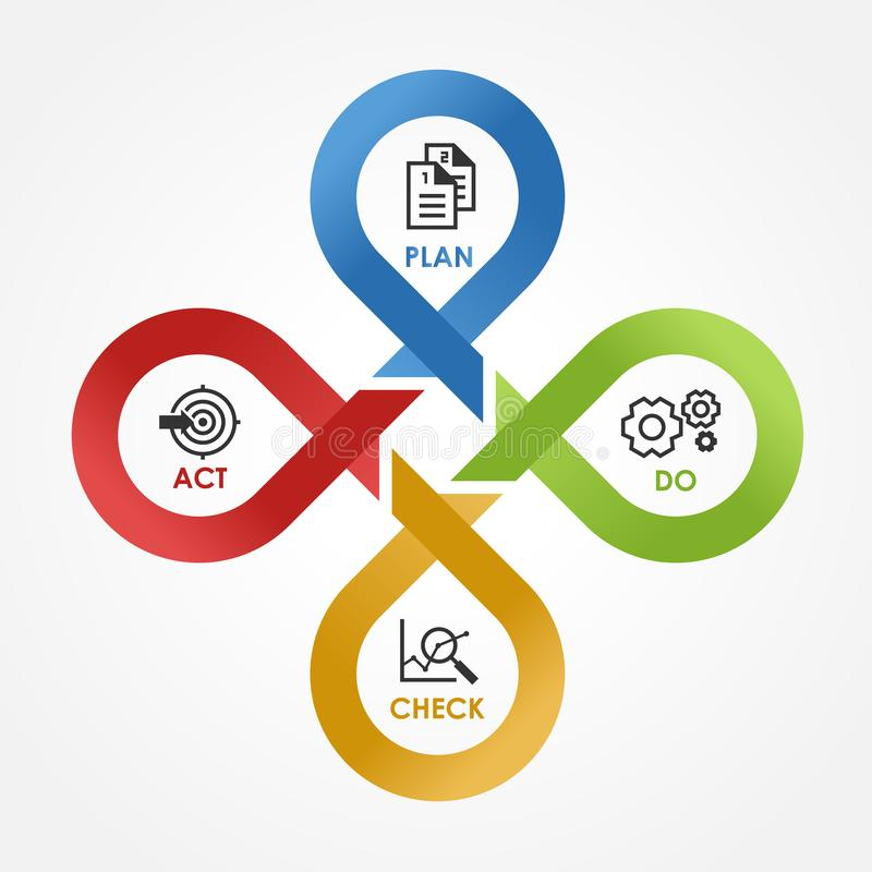 PDCA - med symbolsplan gör kontrollhandlingen i cirkuleringslinjen illustration för vektor för korsmomentkvarter royaltyfri illustrationer