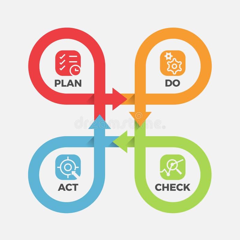 PDCA - met pictogram controleert het Plan, in van de de lijn dwarsstap van het cyclusbroodje handelen het blok Vectorillustratie royalty-vrije illustratie