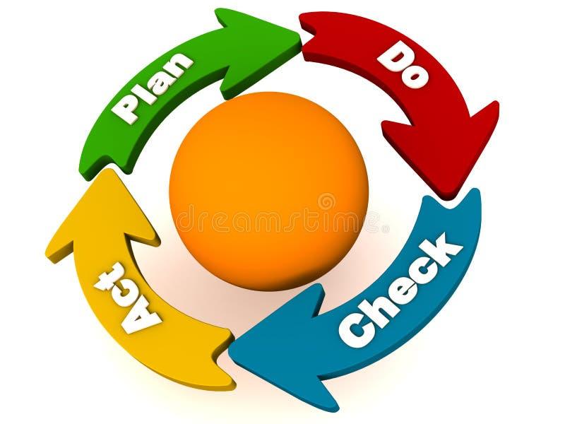 PDCA oder Plan tun Checktatenschleife lizenzfreie abbildung