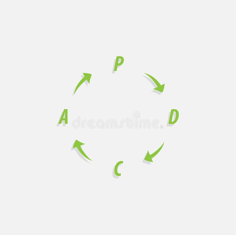 PDCA Plan, Do, Check, Act method - Deming cycle - circle with arrows version. Management process. PDCA Plan, Do, Check, Act method - Deming cycle - circle with stock illustration