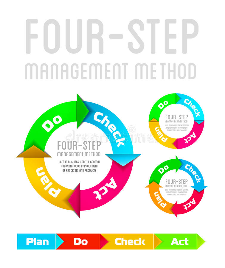 PDCA (Plan Do Check Act) on a white background. Quality management system plan do check act circle stock illustration