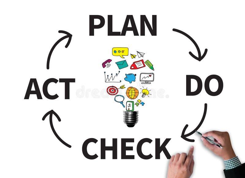 PDCA - Plan Robi czeka aktowi ilustracja wektor