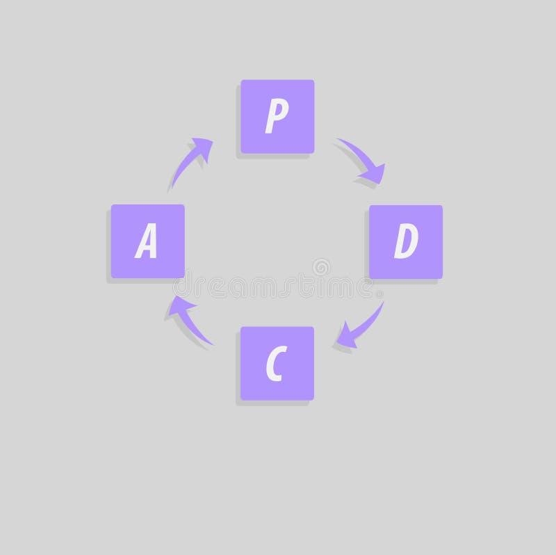 PDCA-Plan, tun, Kontrolle, Tatenmethode - Deming-Zyklus - einkreisen mit Pfeilversion Managementprozeß stock abbildung