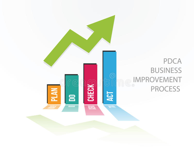 PDCA positive chart. Quality improvement tool business success concept vector illustration stock illustration