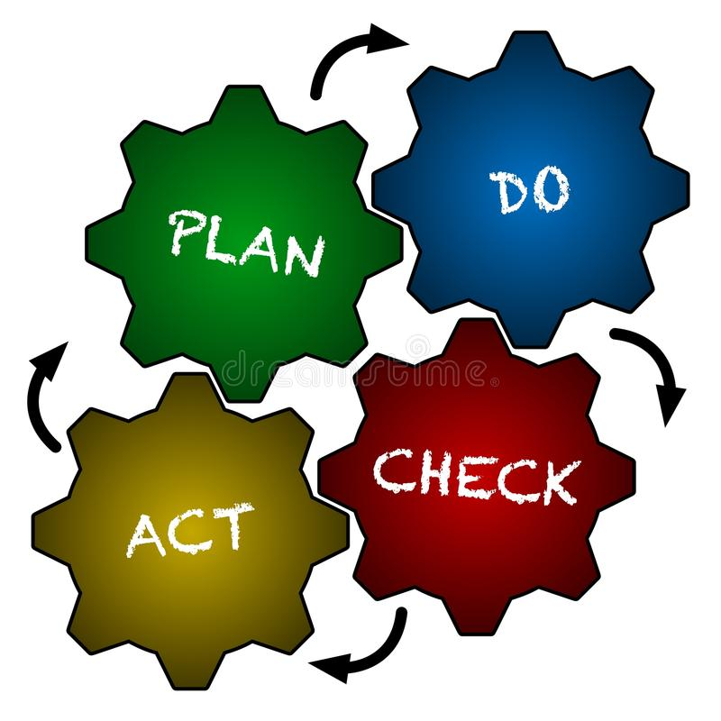 quality improvement pdca images diagram writing sample 2010 CRF450R 2005 CRF450R