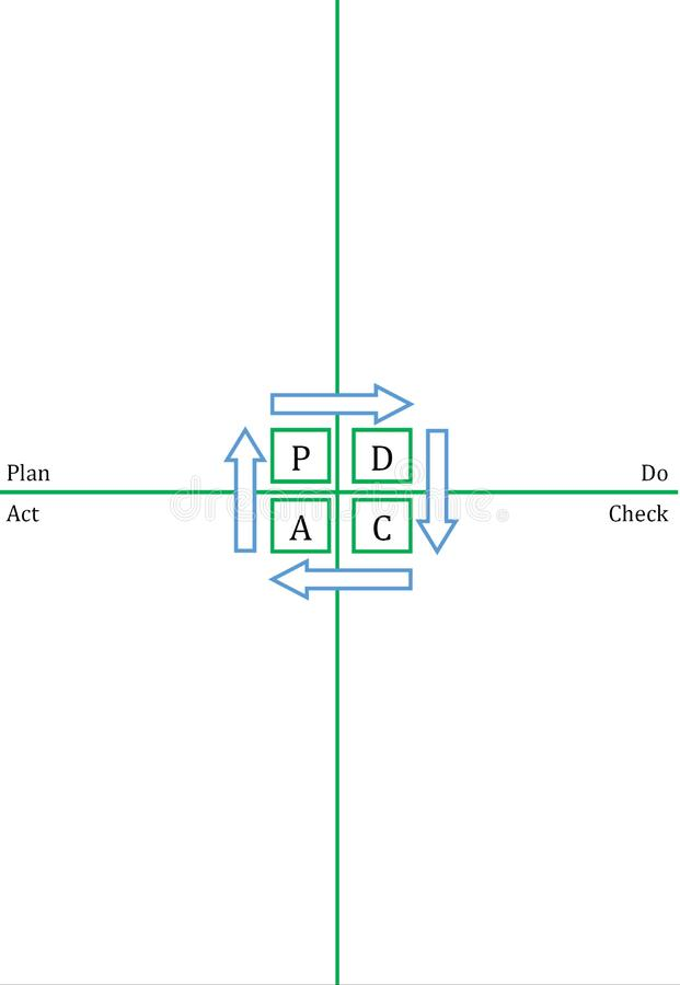 PDCA template - vertical royalty free stock photo