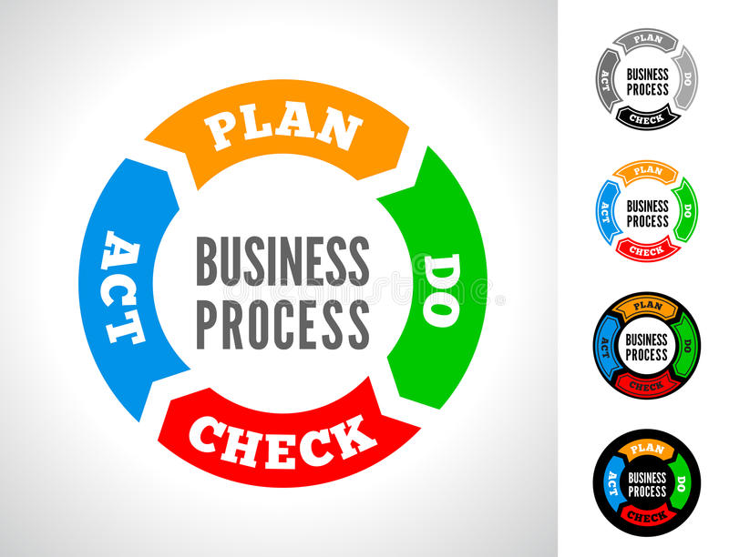 PDCA vector illustration. PDCA is an iterative four-step management method used in business for the control and continuous improvement of processes and products stock illustration