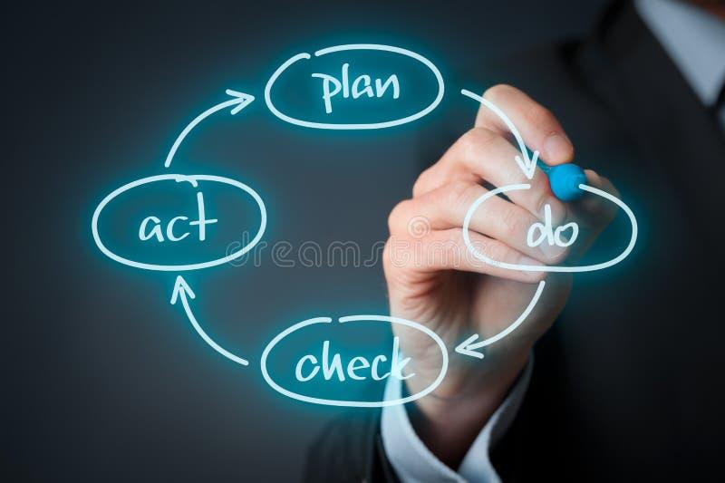 PDCA-Zyklusmanagement stockbild