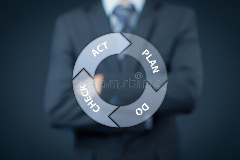 PDCA-Zyklusmanagement stockbilder