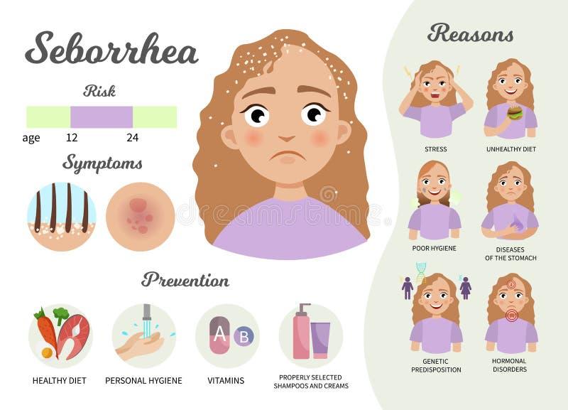 Peau infographic illustration libre de droits