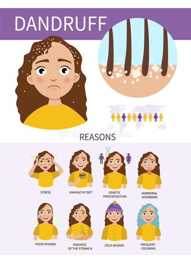 Peau infographic illustration de vecteur