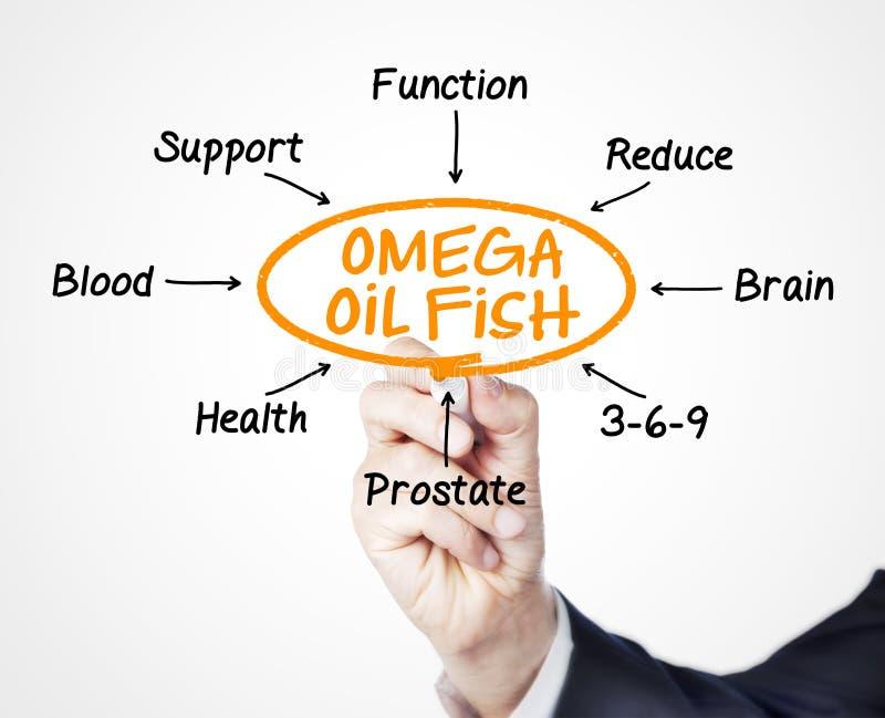 Peixes do óleo da ômega fotografia de stock royalty free