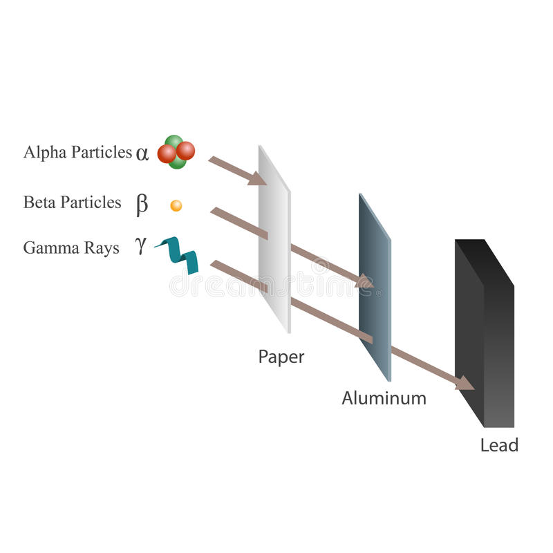 Penetration of Alpha, Beta and Gamma rays. Paper, Aluminum and Lead royalty free illustration