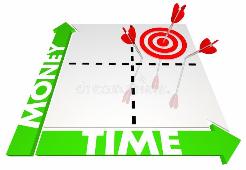 Pengar Vs Tid matrisval effektiv produktiv budgetera 3d I royaltyfri illustrationer