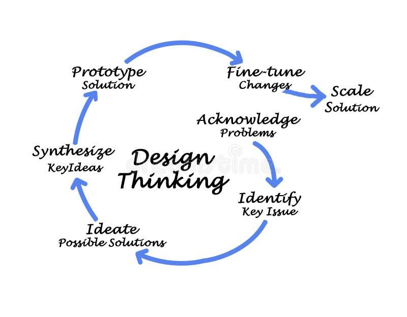 Pensamiento del diseño imagenes de archivo