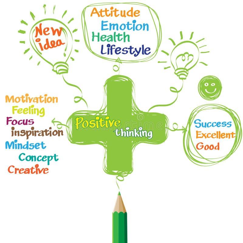 Penser positif vert de dessin au crayon illustration de vecteur