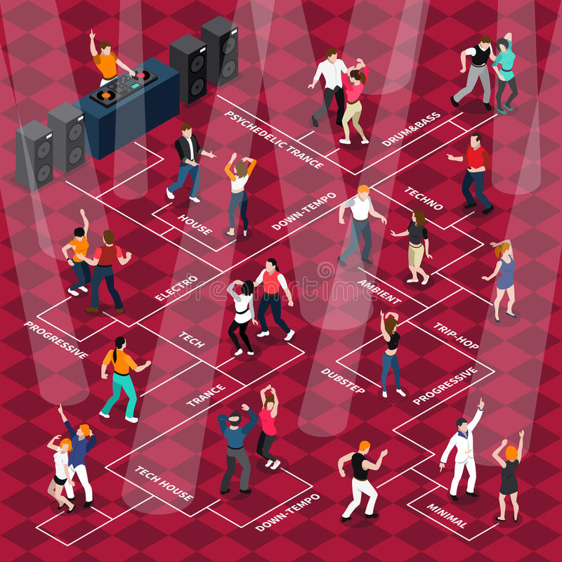 People Dancing Movements Isometric Flowchart Poster. Disco club bar dancing floor flowchart with moving to music people with light beams and dj vector vector illustration
