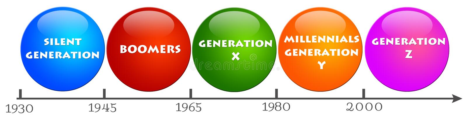 People generations. Different generations with their years of birth royalty free illustration