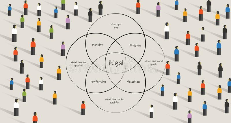 People looking for ikigai. concept of finding life purpose through intersection between passion, mission,vocation and stock illustration