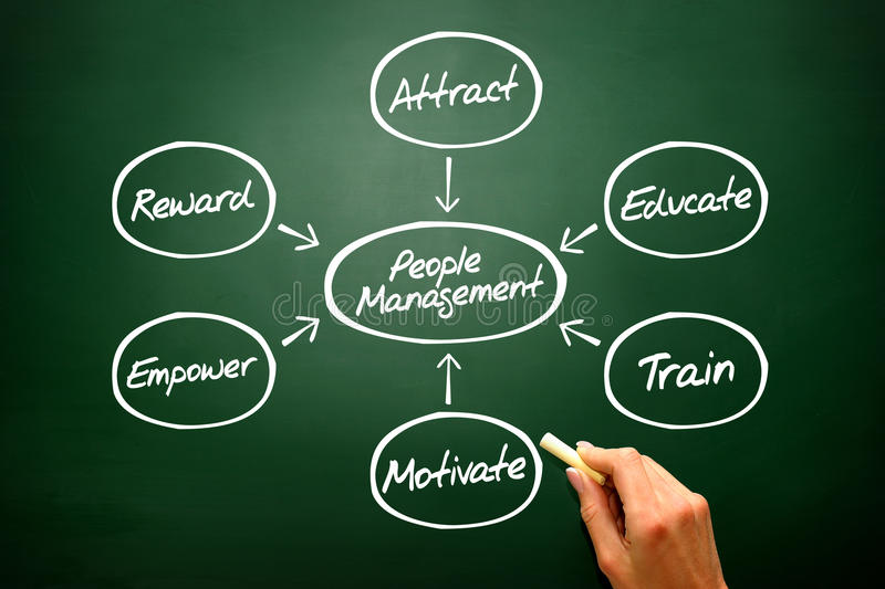 People Management flow chart concept, diagram shapes on b stock image